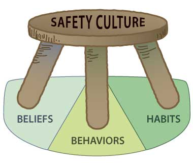 Three Legged Stool for SAFETY CULTURE, each leg represents an aspect of safety. The are: Beliefs, Behaviors and Habits.