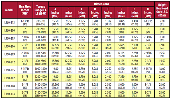 Pipe Wrench Size Chart